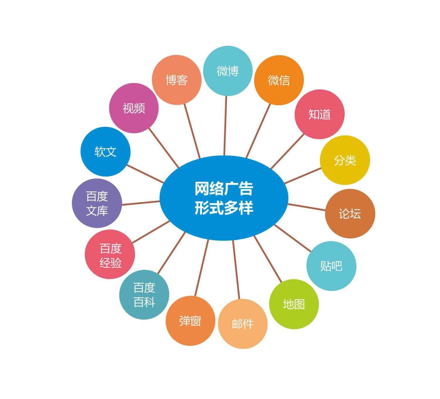搜索引擎-SEO优化-站外SEO优化-网络营销-南宁网络公司